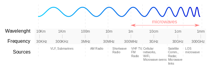 Radio Waves - an oscillation transferring energy or information