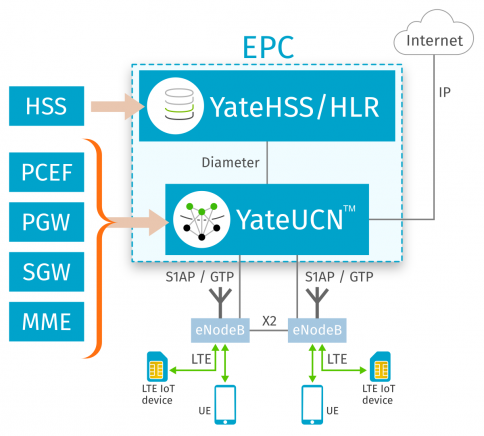 EPC software-only solution based on YateUCN   SS7 and Diameter
